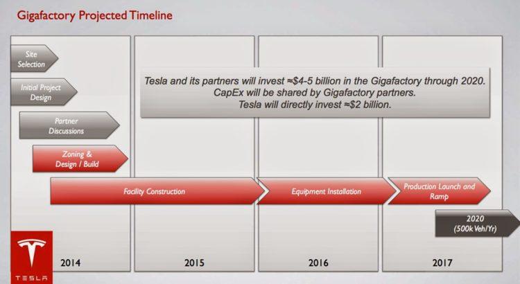 gigafactory_timeline