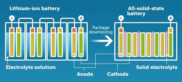 batterie-allo-stato-solido-schema